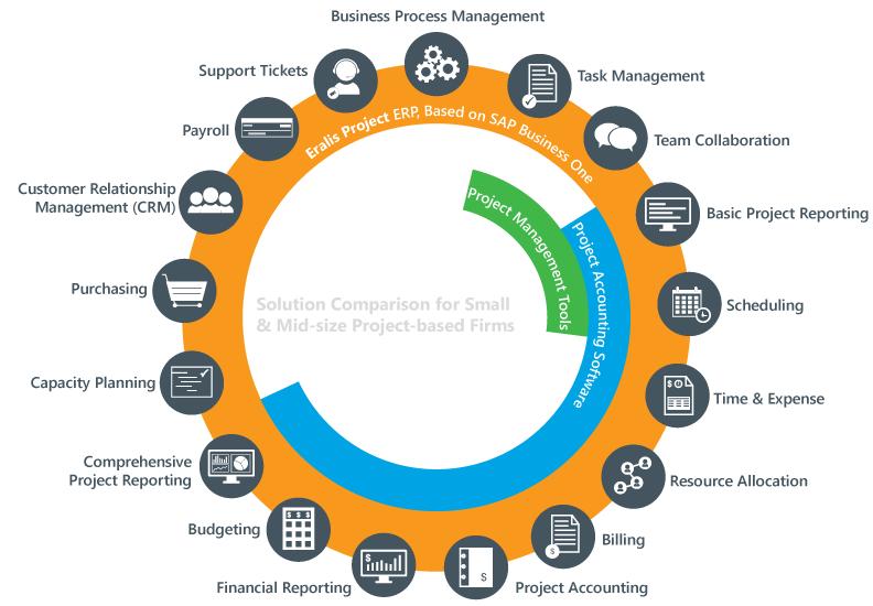 Project Management System Comparison