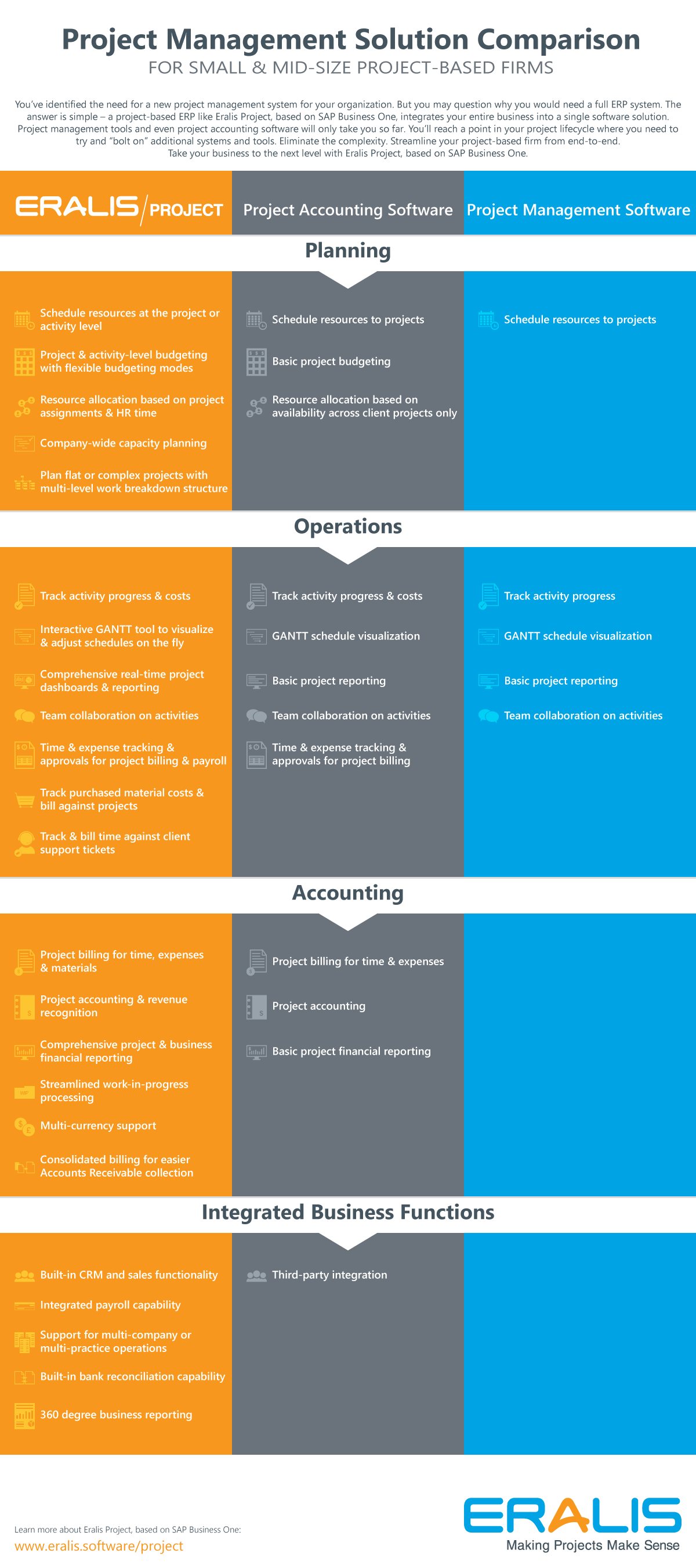 Project Management Software Comparison Infographic